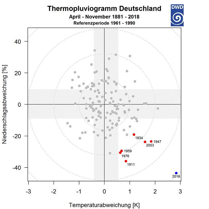 Thermopluviogramm Deutschland